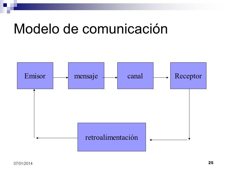 25 07/01/2014 Modelo de comunicación EmisormensajecanalReceptor retroalimentación