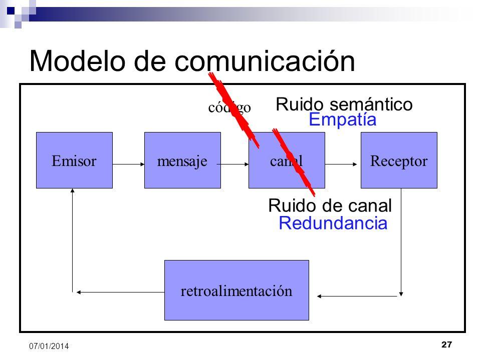 27 07/01/2014 Modelo de comunicación EmisormensajecanalReceptor retroalimentación código Ruido semántico Ruido de canal Redundancia Empatía