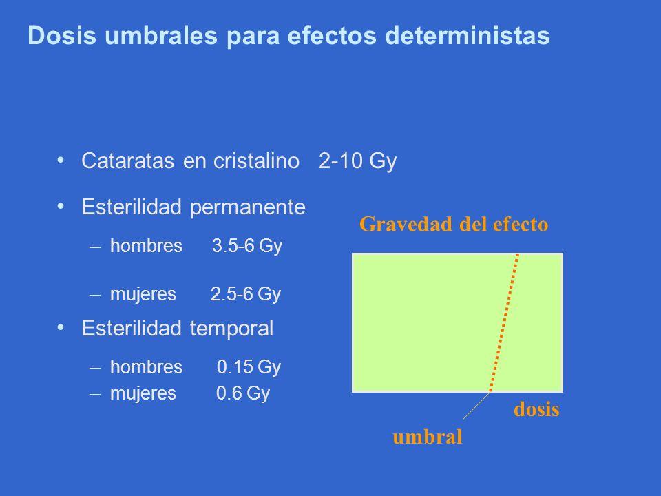 Dosis umbrales para efectos deterministas Cataratas en cristalino 2-10 Gy Esterilidad permanente – hombres 3.5-6 Gy – mujeres 2.5-6 Gy Esterilidad tem