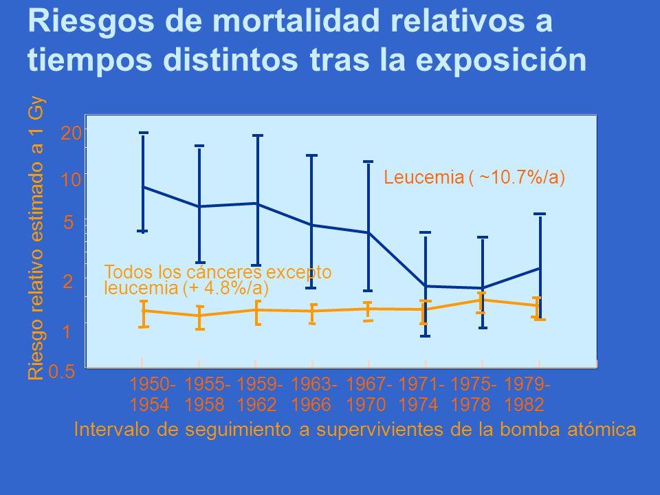 Riesgos de mortalidad relativos a tiempos distintos tras la exposición