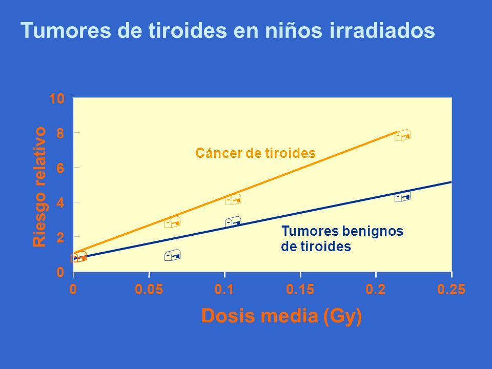Tumores de tiroides en niños irradiados,,,,, 00.050.10.150.20.25 0 2 4 6 8 10 Dosis media (Gy) Riesgo relativo Cáncer de tiroides Tumores benignos de