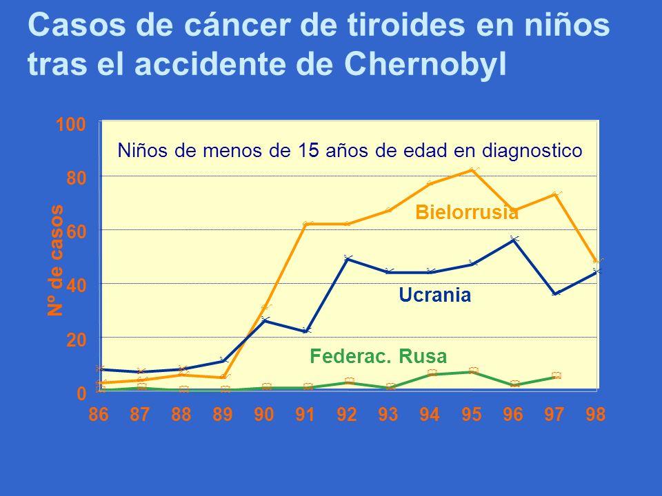 Casos de cáncer de tiroides en niños tras el accidente de Chernobyl & & & && && & & & & & $ $ $ $ $ $ $$ $ $ $ $ $