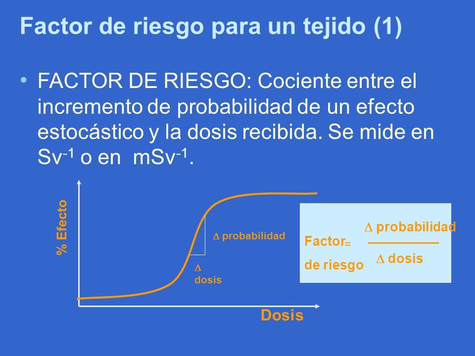 Factor de riesgo para un tejido (1) FACTOR DE RIESGO: Cociente entre el incremento de probabilidad de un efecto estocástico y la dosis recibida. Se mi