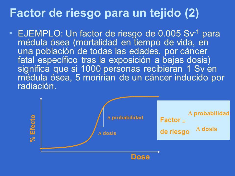 Factor de riesgo para un tejido (2) EJEMPLO: Un factor de riesgo de 0.005 Sv -1 para médula ósea (mortalidad en tiempo de vida, en una población de to