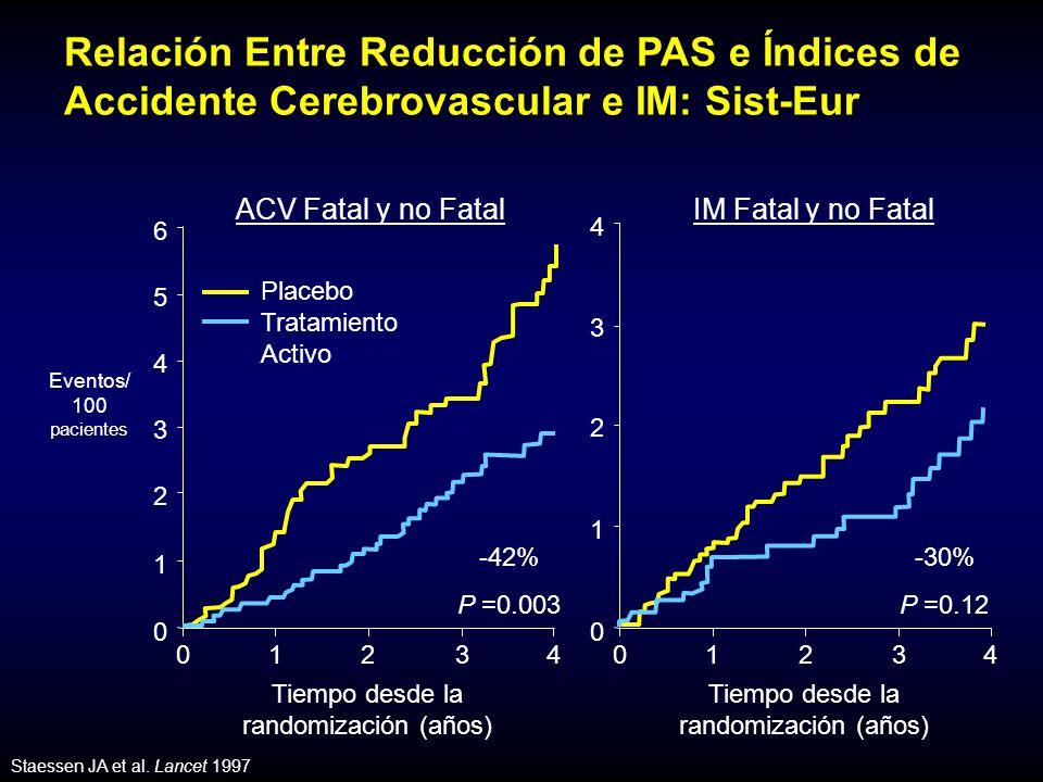 Relación Entre Reducción de PAS e Índices de Accidente Cerebrovascular e IM: Sist-Eur Staessen JA et al.