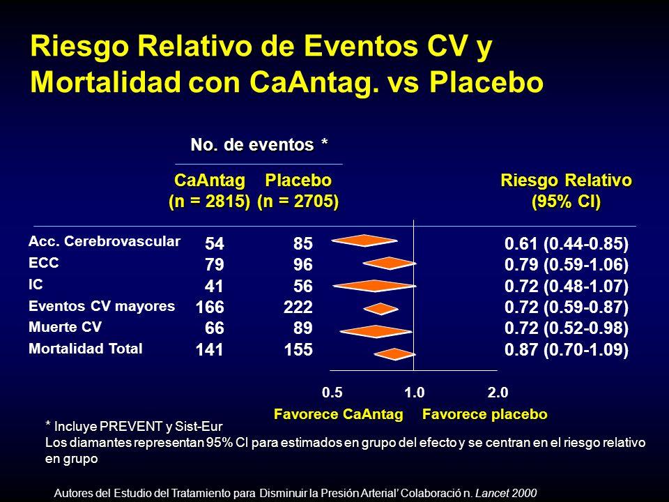 Riesgo Relativo de Eventos CV y Mortalidad con CaAntag.