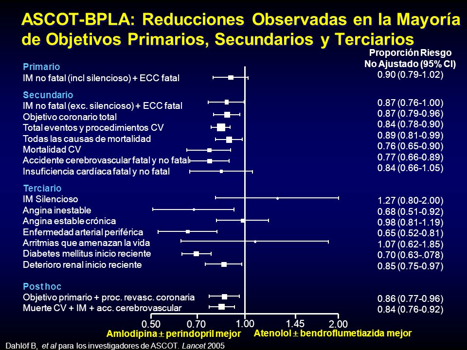 ASCOT-BPLA: Reducciones Observadas en la Mayoría de Objetivos Primarios, Secundarios y Terciarios Amlodipina perindopril mejor Atenolol bendroflumetiazida mejor 0.500.70 1.001.45 Primario IM no fatal (incl silencioso) + ECC fatal Secundario IM no fatal (exc.