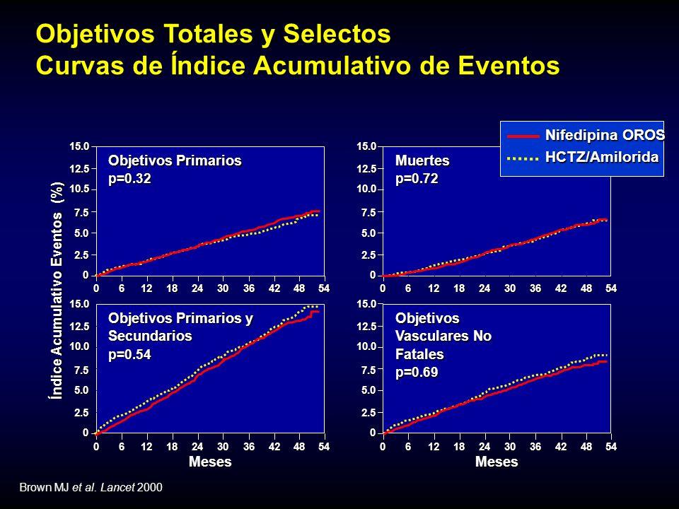Objetivos Totales y Selectos Curvas de Índice Acumulativo de Eventos Brown MJ et al.