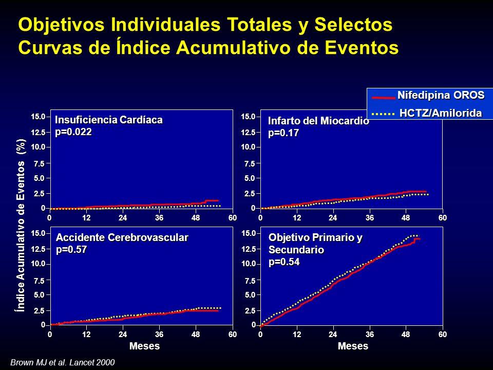 Objetivos Individuales Totales y Selectos Curvas de Índice Acumulativo de Eventos Brown MJ et al.