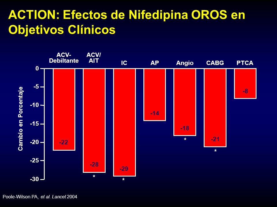 ACTION: Efectos de Nifedipina OROS en Objetivos Clínicos -30 -25 -20 -15 -10 -5 0 ACV- Debiltante ICAPAngioCABGPTCA -22 -29 -14 -18 -21 -8 Cambio en Porcentaje * * * -28 ACV/ AIT * Poole-Wilson PA, et al.
