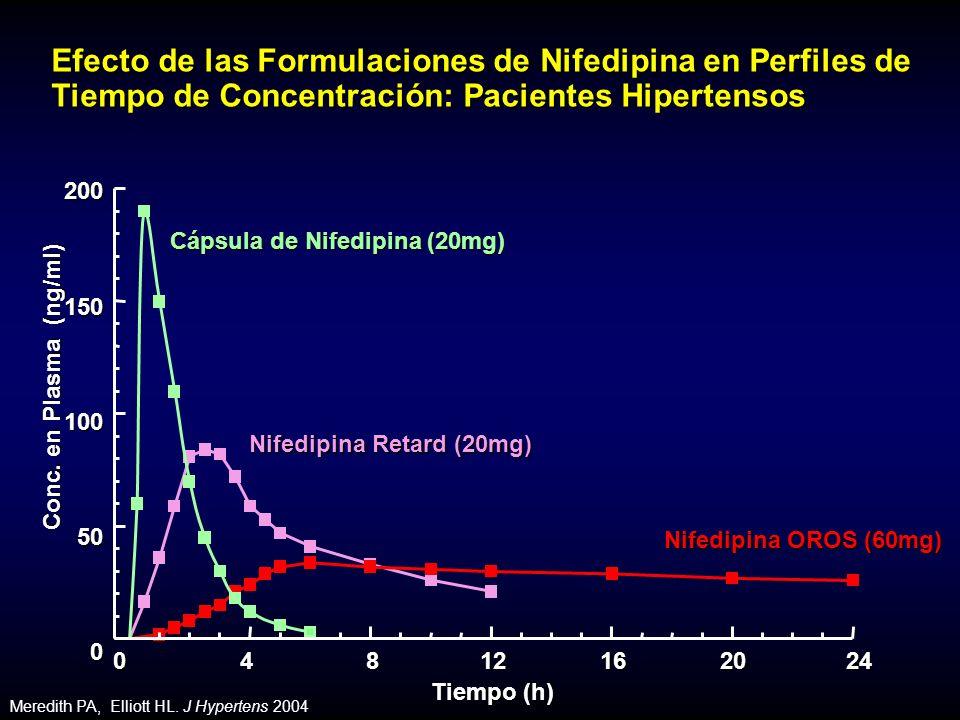 Nifedipina Retard (20mg) Nifedipina OROS (60mg) Cápsula de Nifedipina (20mg) 200150100500 0 4 8 12 16 20 24 Tiempo (h) Conc.