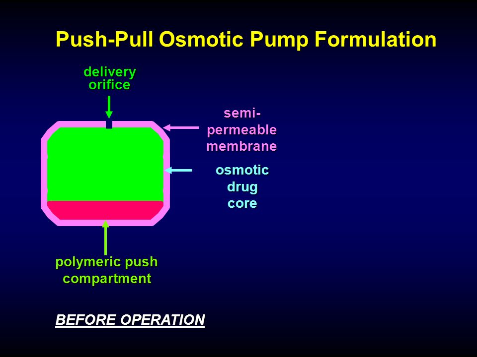 Push-Pull Osmotic Pump Formulation BEFORE OPERATION osmotic drug core polymeric push compartment semi- permeable membrane delivery orifice