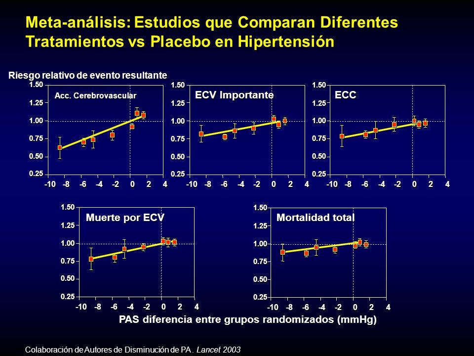 Pepine, et al.J Am Coll Cardiol 2006 0 10 20 30 40 IC IM Previo Diabetes Acc.