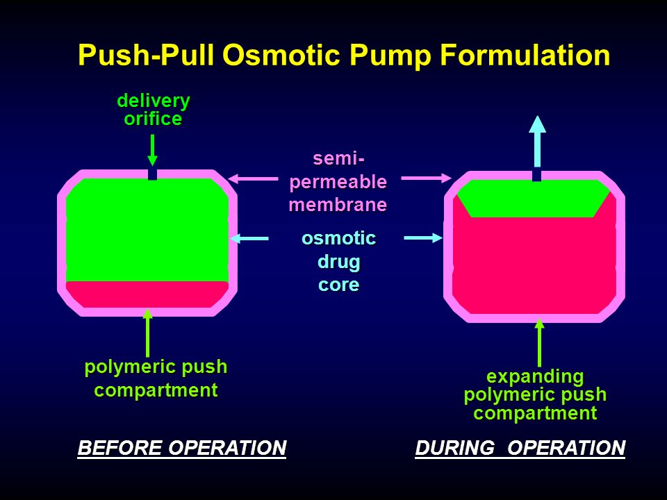 BEFORE OPERATION osmotic drug core polymeric push compartment semi- permeable membrane delivery orifice DURING OPERATION expanding polymeric push comp