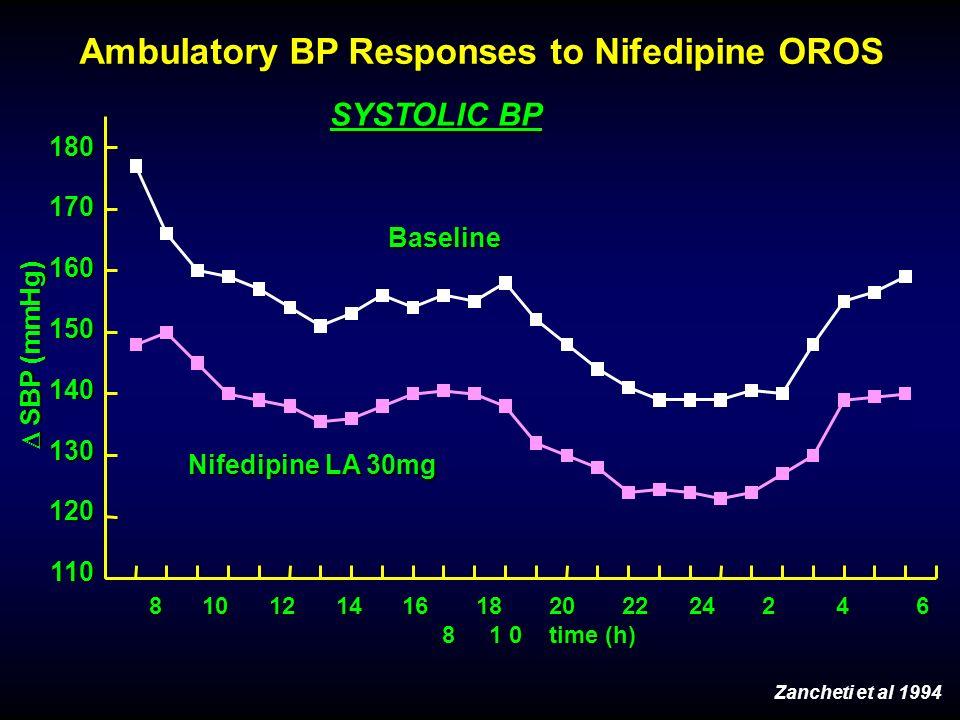 Ambulatory BP Responses to Nifedipine OROS Nifedipine LA 30mg SYSTOLIC BP Baseline 180170160150140130120110 8 10 12 14 16 18 20 22 24 2 4 6 8 1 0 time (h) SBP (mmHg) SBP (mmHg) Zancheti et al 1994