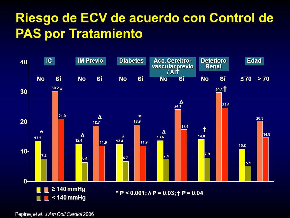 N 40mg + V 80mg N 40mg + V 40mg N 20mg + Valsartan (V) 40mg Nifedipina CR (N) 20mg W/O A 5mg + V 80mg A 5mg + V 40mg A 2.5mg + Valsartan (V) 40mg Amlodipina (A) 2.5mg Randomización 16s12s8s4s0s-2s y más Diseño: Pacientes y participantes: Pacientes no tratados o pacientes tratados que no lograron la presión arterial objetivo* con tratamiento previo con antihipertensivos.