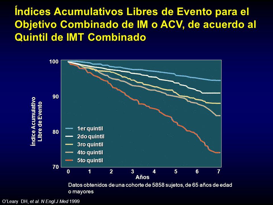OLeary DH, et al. N Engl J Med 1999 1er quintil 2do quintil 3ro quintil 4to quintil 5to quintil 01234567 Años 70 80 90100 Índice Acumulativo Libre de