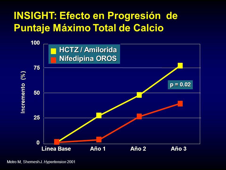 INSIGHT: Efecto en Progresión de Puntaje Máximo Total de Calcio Incremento (%) Línea Base 0 25 50 75 100 Año 1 Año 2 Año 2 Año 3 p = 0.02 Motro M, Shemesh J.