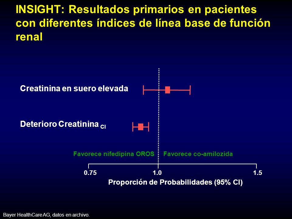 Favorece nifedipina OROSFavorece co-amilozida 0.75 1.0 1.5 Proporción de Probabilidades (95% CI) Creatinina en suero elevada Deterioro Creatinina Cl Bayer HealthCare AG, datos en archivo.