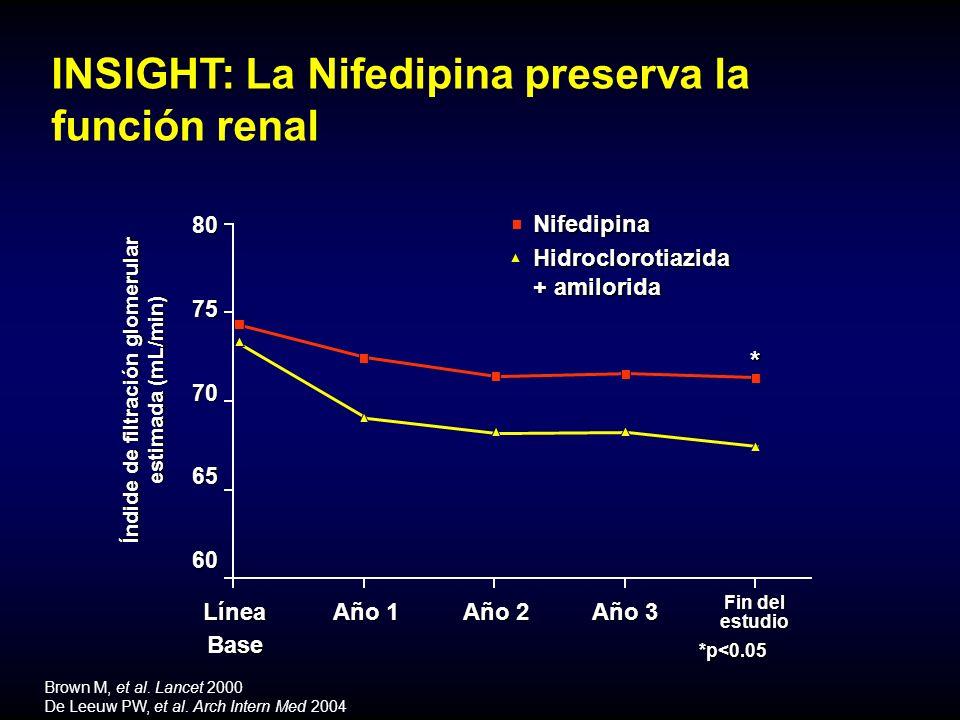 INSIGHT: La Nifedipina preserva la función renal *p<0.05 Brown M, et al.