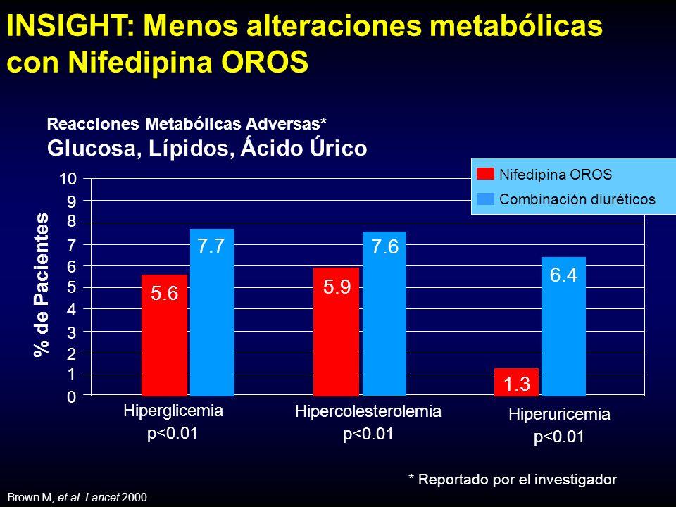 Reacciones Metabólicas Adversas* Glucosa, Lípidos, Ácido Úrico % de Pacientes 1 2 3 4 5 6 7 8 9 10 0 Hiperglicemia p<0.01 Hipercolesterolemia p<0.01 Hiperuricemia p<0.01 5.6 5.9 1.3 7.7 6.4 7.6 * Reportado por el investigador Brown M, et al.