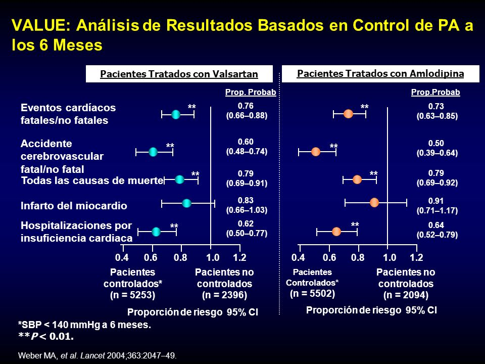 Múltiples Agentes Antihipertensivos son Necesarios para Lograr la Presión Arterial Objetivo Modificado de Bakris GL, et al.