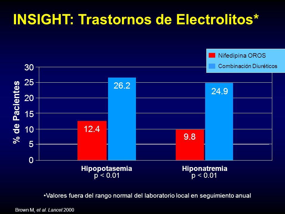 INSIGHT: Trastornos de Electrolitos* Valores fuera del rango normal del laboratorio local en seguimiento anual % de Pacientes Hipopotasemia Hiponatremia 5 10 15 20 25 30 0 p < 0.01 12.4 9.8 26.2 24.9 Brown M, et al.