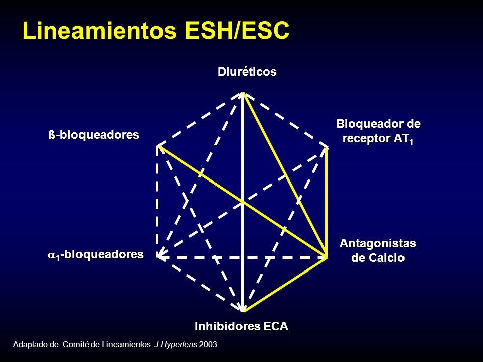 Diuréticos Inhibidores ECA Antagonistas de Calcio Bloqueador de receptor AT 1 ß-bloqueadores 1 -bloqueadores 1 -bloqueadores Lineamientos ESH/ESC Adaptado de: Comité de Lineamientos.