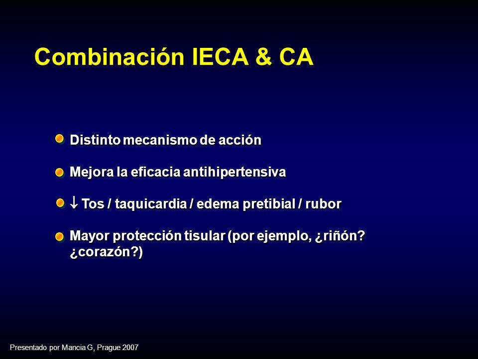 Combinación IECA & CA Distinto mecanismo de acción Mejora la eficacia antihipertensiva Tos / taquicardia / edema pretibial / rubor Tos / taquicardia / edema pretibial / rubor Mayor protección tisular (por ejemplo, ¿riñón.