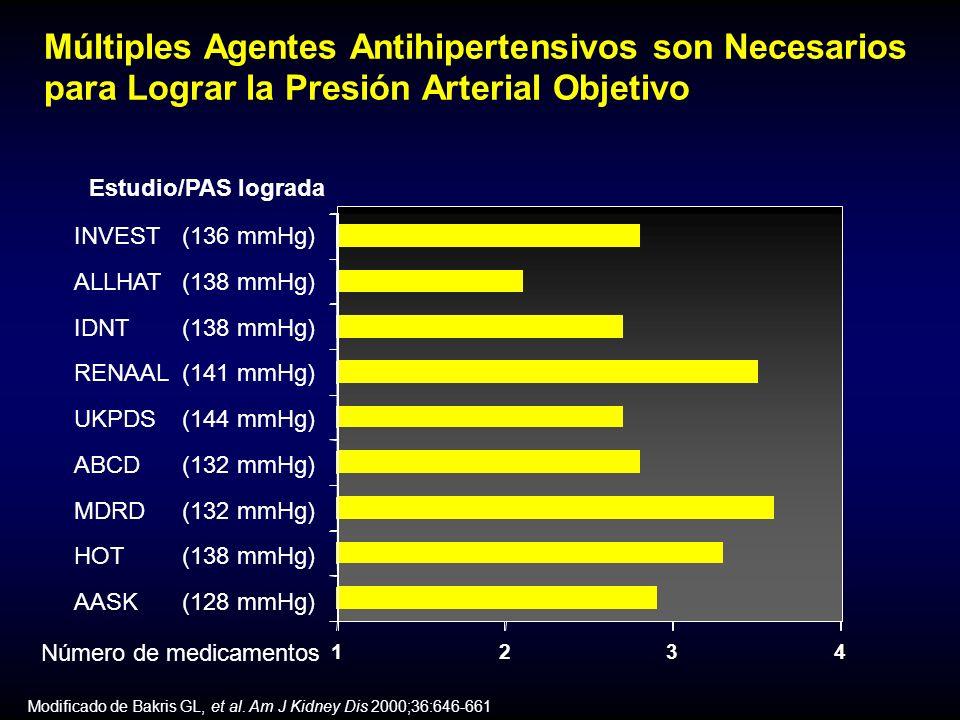 Riesgo Mayor de Diabetes de Inicio Reciente con Tratamiento Convencional (D/BB) con Tratamiento Convencional (D/BB) * Estadísticamente importante Riesgo de DB de origen reciente (%) ComparaciónDuraciónEstudio(años) ACEI6.1ACEI5.0ACEI4.9CA4.5CA3.5CA4.9CA5.0CA2.7ARB4.8ARB3.7ARB1.0 +12.3 +4.2 +43.2 +14.9 +29.6 +18.4 +1.5 +14.5 +33.