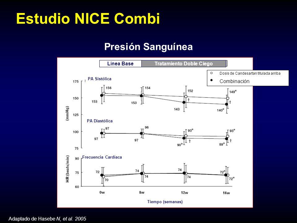 Estudio NICE Combi Presión Sanguínea Adaptado de Hasebe N, et al.