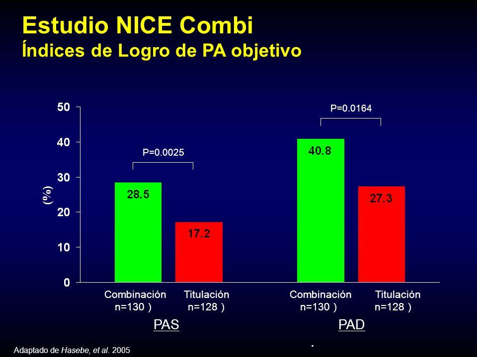 Titulación n=128 Combinación n=130 PAS PAD Titulación n=128 Combinación n=130 P=0.0025 P=0.0164 Estudio NICE Combi Índices de Logro de PA objetivo.