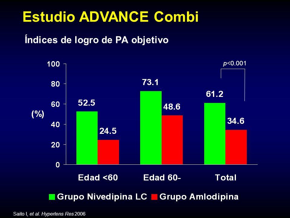 Índices de logro de PA objetivo p<0.001 Estudio ADVANCE Combi Saito I, et al. Hypertens Res 2006