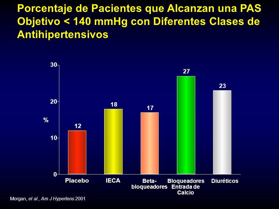 Morgan, et al., Am J Hypertens 2001 Porcentaje de Pacientes que Alcanzan una PAS Objetivo < 140 mmHg con Diferentes Clases de AntihipertensivosPlaceboIECA Beta-bloqueadoresBloqueadores Entrada de Calcio Diuréticos Diuréticos 12 18 17 27 23 0 10 20 30 %