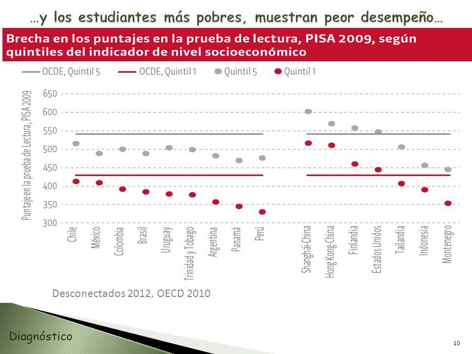 10 Diagnóstico Desconectados 2012, OECD 2010