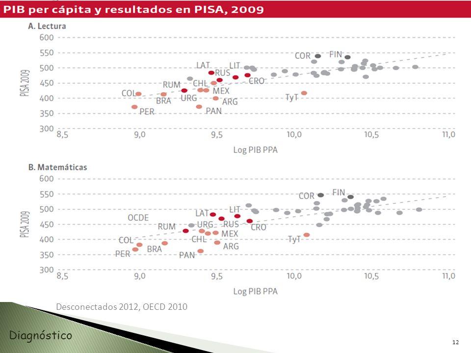 12 Desconectados 2012, OECD 2010 Diagnóstico