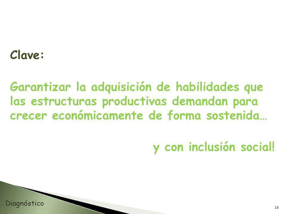 Clave: Garantizar la adquisición de habilidades que las estructuras productivas demandan para crecer económicamente de forma sostenida… y con inclusió