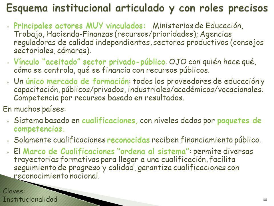 » Principales actores MUY vinculados: Ministerios de Educación, Trabajo, Hacienda-Finanzas (recursos/prioridades); Agencias reguladoras de calidad ind