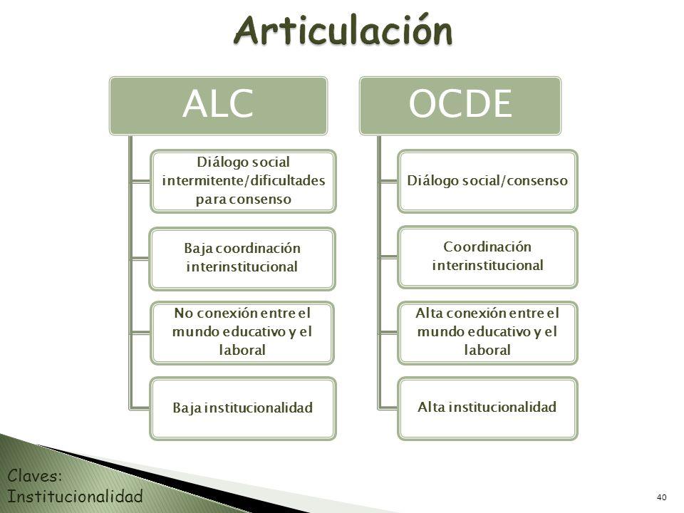 ALC Diálogo social intermitente/dificultades para consenso Baja coordinación interinstitucional No conexión entre el mundo educativo y el laboral Baja