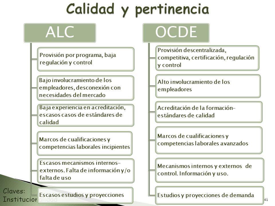 ALC Provisión por programa, baja regulación y control Bajo involucramiento de los empleadores, desconexión con necesidades del mercado Baja experienci
