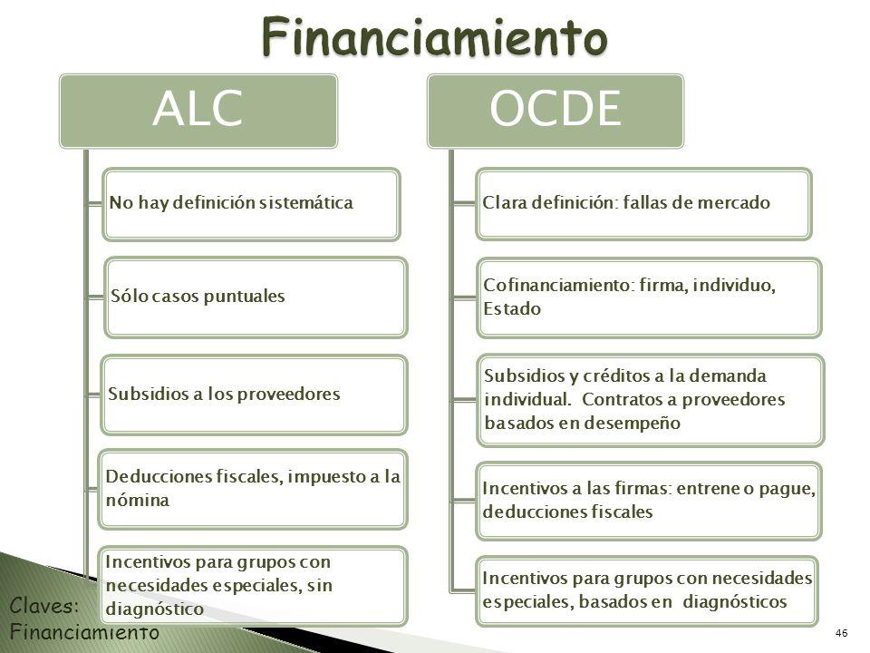 Claves: Financiamiento ALC No hay definición sistemática Sólo casos puntualesSubsidios a los proveedores Deducciones fiscales, impuesto a la nómina In