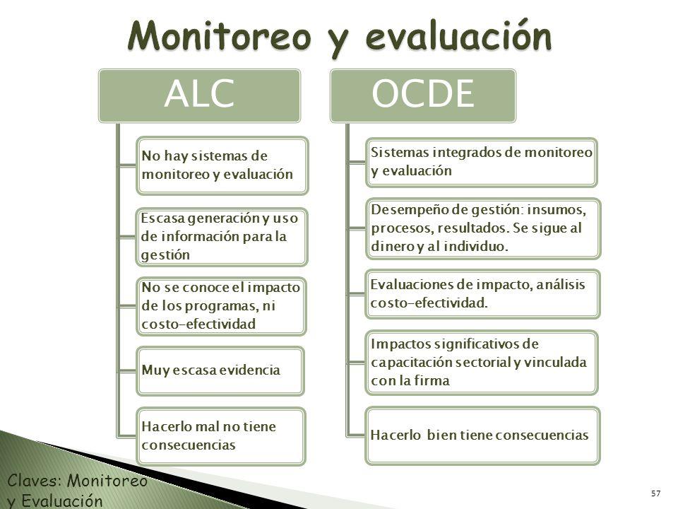ALC No hay sistemas de monitoreo y evaluación Escasa generación y uso de información para la gestión No se conoce el impacto de los programas, ni cost