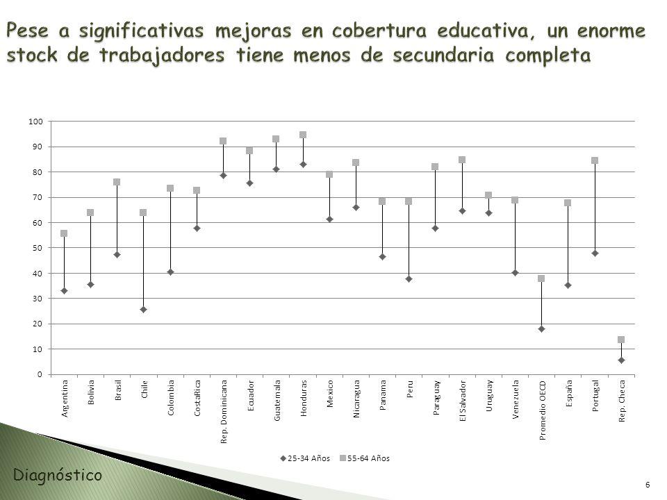De acuerdo a la OECD, en ALC: 48% de los estudiantes latinoamericanos entrando al mercado laboral no comprenden un libro de texto básico; Y 62% no pueden realizar cálculos numéricos simples.
