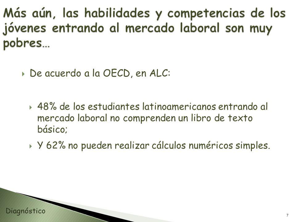 De acuerdo a la OECD, en ALC: 48% de los estudiantes latinoamericanos entrando al mercado laboral no comprenden un libro de texto básico; Y 62% no pue