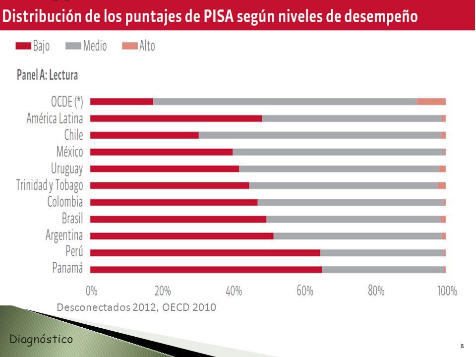 9 Desconectados 2012, OECD 2010