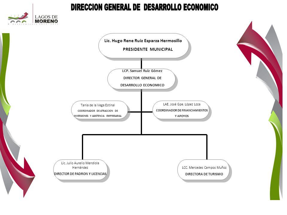 Lic. Hugo Rene Ruiz Esparza Hermosillo PRESIDENTE MUNICIPAL LCP. Samuel Ruiz Gómez DIRECTOR GENERAL DE DESARROLLO ECONOMICO LCC. Mercedes Campos Muñoz