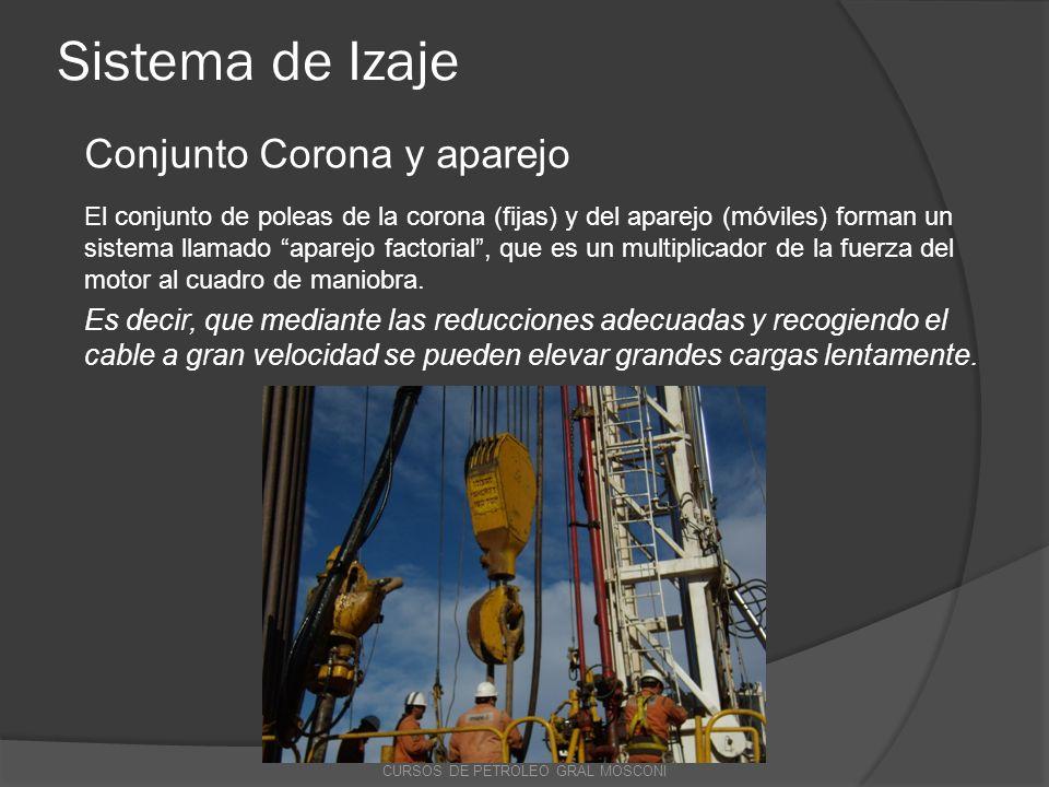 Sistema de Izaje Conjunto Corona y aparejo El conjunto de poleas de la corona (fijas) y del aparejo (móviles) forman un sistema llamado aparejo factor