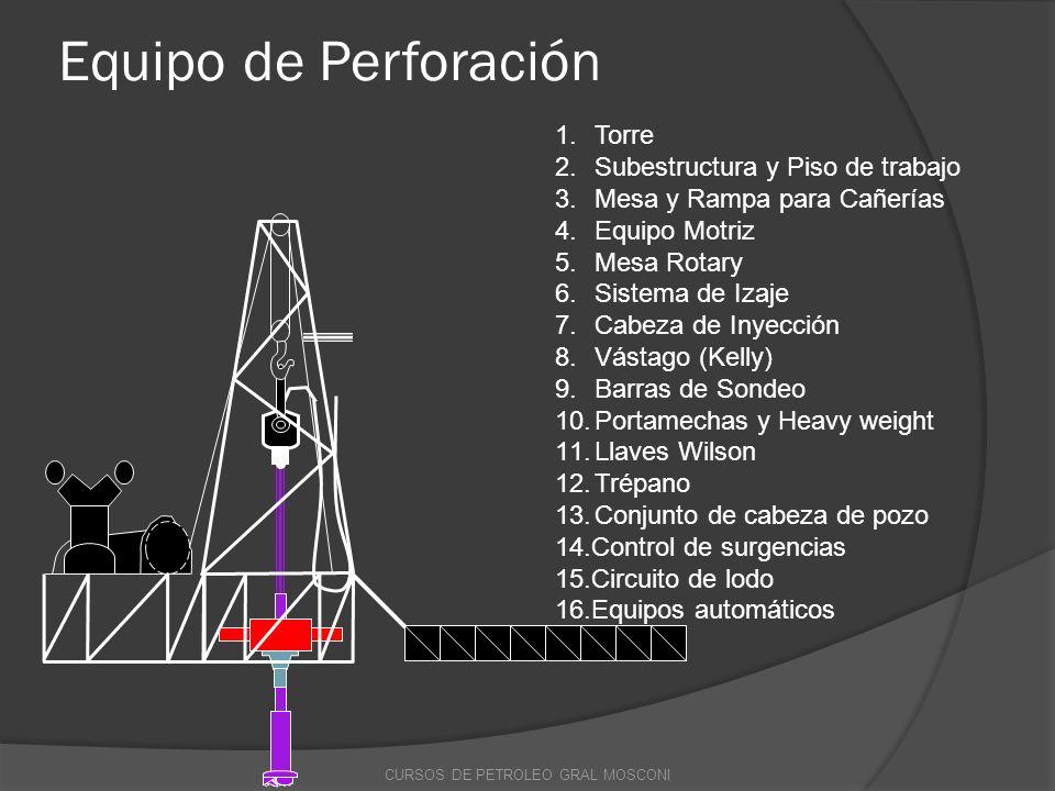 Equipo de Perforación 1.Torre 2.Subestructura y Piso de trabajo 3.Mesa y Rampa para Cañerías 4.Equipo Motriz 5.Mesa Rotary 6.Sistema de Izaje 7.Cabeza