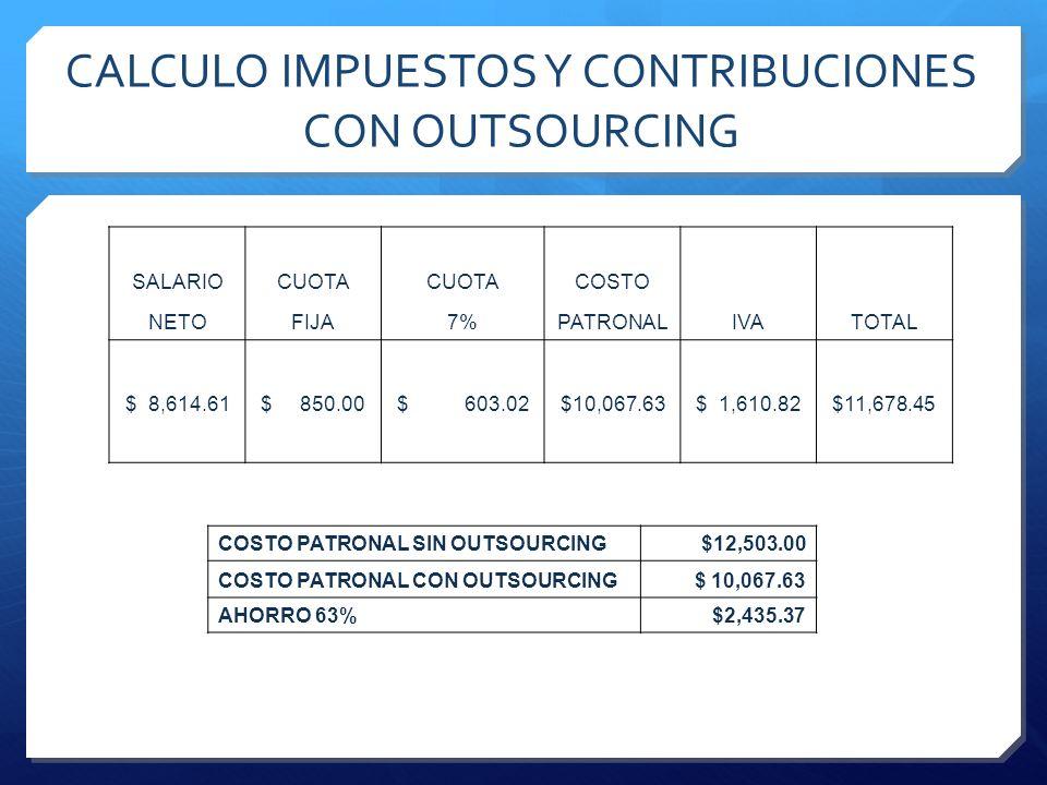 CALCULO IMPUESTOS Y CONTRIBUCIONES CON OUTSOURCING SALARIOCUOTA COSTO NETOFIJA7%PATRONALIVATOTAL $ 8,614.61 $ 850.00 $ 603.02 $10,067.63 $ 1,610.82 $1