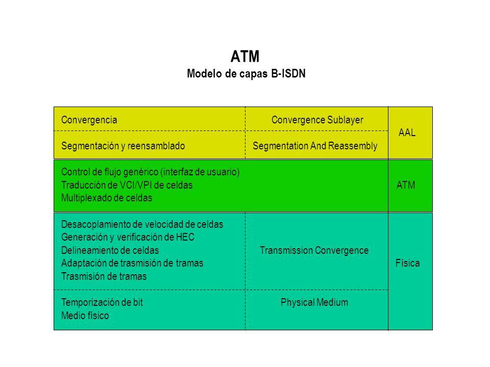ATM Modelo de capas B-ISDN Convergencia Convergence Sublayer AAL Segmentación y reensamblado Segmentation And Reassembly Control de flujo genérico (in